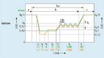 Kaltstartbedingungen nach LV124