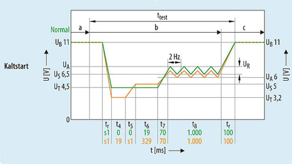 Bild 1. Kaltstartbedingungen nach LV124.
