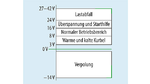 Zusammenfassung der Eingangsanforderungen an 12-V-DC/DC-Wandler