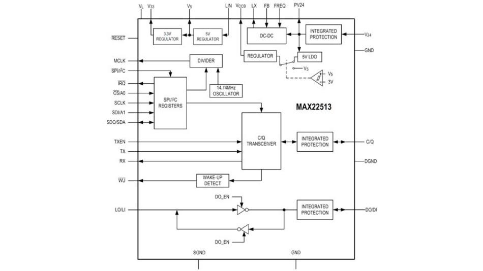 Blockschaltung des Tranceiver-ICs MAX22513 mit SPI/I2C-Schnittstelle für die Kommunikation mit einem Mikrocontroller und integriertem DC/DC-Wandler.