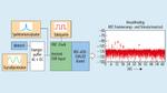 Messaufbau zur AC-PSRR-Messung eines A/D-Wandlers.