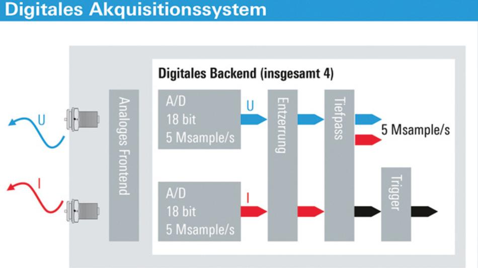 Aufbau des Tastkopfs: Das digitale Akquisitionssystem der R&S RT-ZVC-Tastköpfe bietet 18 bit Auflösung, eine Abtastrate von 5 Msample/s und Bandbreiten von 1 MHz. Jedes Spannungs- und Strom-Eingangspaar bildet ein Leistungsmesssystem mit hoher Dynamik.