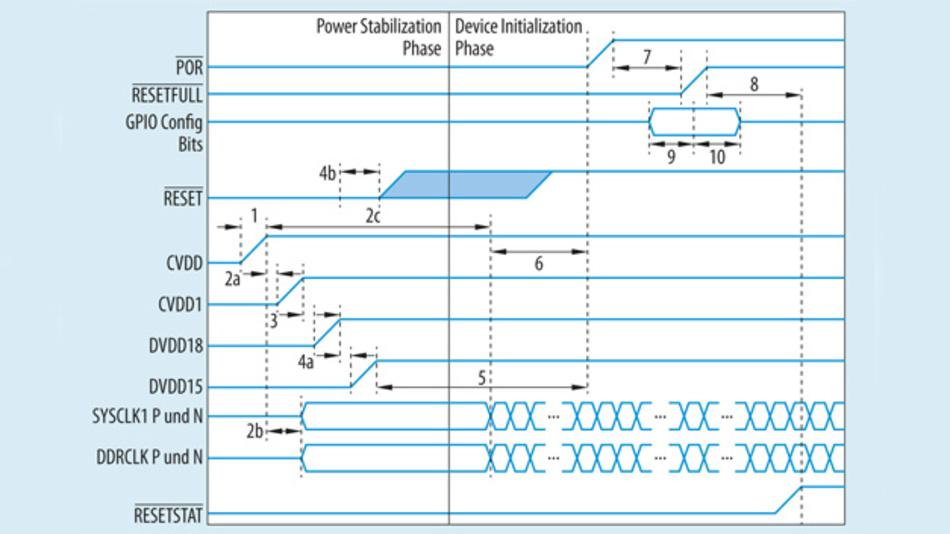 Beispiel einer Einschaltreihenfolge verschiedener Versorgungsspannungen (links angezeigt) eines DSP-Typs TMS320C6652/4 von Texas Instruments.