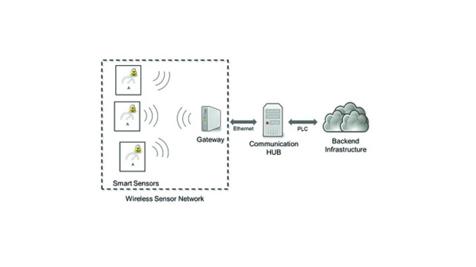 Bild 2: Smart-Grid-Kommunikationsinfrastruktur im Forschungsprojekt CONNECT. Im Wireless-Sensor-Network wird der Stromverbrauch der einzelnen Verbraucher ermittelt und über eine verschlüsselten Verbindung an das Gateway gesendet. Das Gateway dient dazu, das Sensornetzwerk zu konfigurieren und die empfangenen Daten an den Communication HUB weiterzuleiten. Der Communication-HUB verarbeitet die Daten und sendet sie über ein Power-Line-Communication-Interface an die Backend-Infrastruktur.