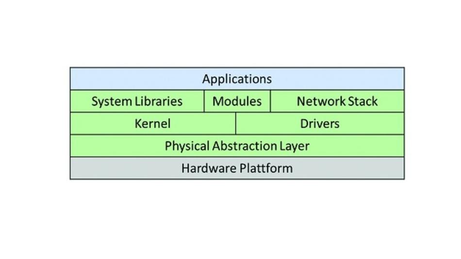 Bild 3: Standardstruktur des Betriebssystems RIOT mit Kernel, Treibern, Modulen und Netzwerkstack.