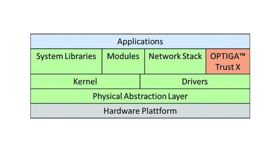 Bild 4: Um die OPTIGA-Trust-X-Funktionen erweiterte Struktur des Betriebssystems RIOT.