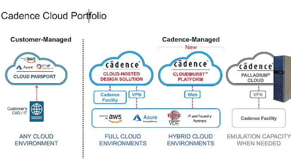 Die CloudBurst Plattform, die neuste Erweiterung des Cloud Portfolios von Cadence, bietet Kunden einen schnellen und einfachen Zugriff auf vorinstallierte Design-Tools von Cadence in einer einsatzbereiten Cloud-Umgebung basierend auf Amazon Web Services oder Microsoft Azure