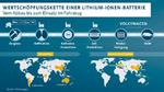 Volkswagen Konzern und Ganfeng Lithium schließen Abkommen
