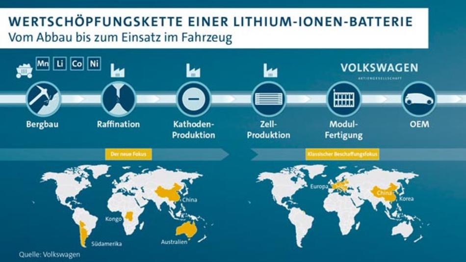 Volkswagen und Ganfeng haben eine Absichtserklärung für eine langfristige Lithium-Versorgung abgeschlossen.