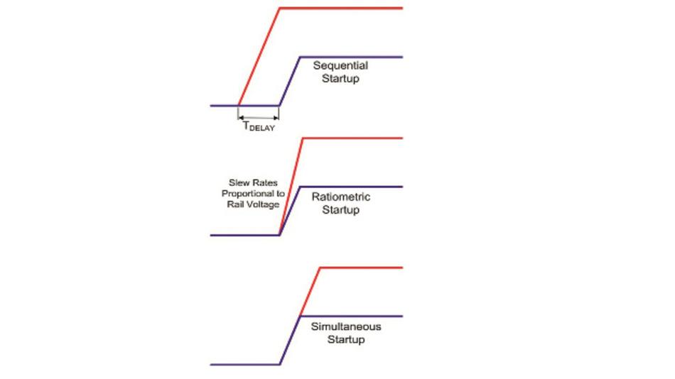 Bild 1: Es gibt drei Arten von Power Sequencing (von oben nach unten): das sequenzielle, das ratiometrische und das simultane. Unabhängig davon müssen die Spannungen monoton ansteigen. Andernfalls initialisiert der Baustein möglicherweise nicht richtig.