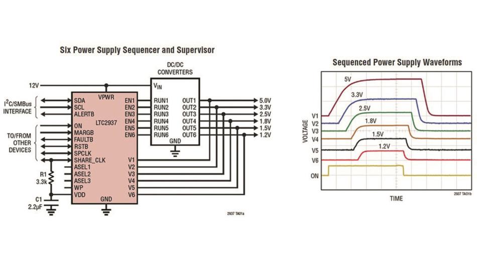 Bild 4: Der LTC2937 kann die Reihenfolge von bis zu sechs Stromversorgungen steuern und dabei die Spannungen der Stromschienen überwachen. Mehrere Bausteine lassen sich synchronisieren und bis zu 300 Stromversorgungen bedienen.