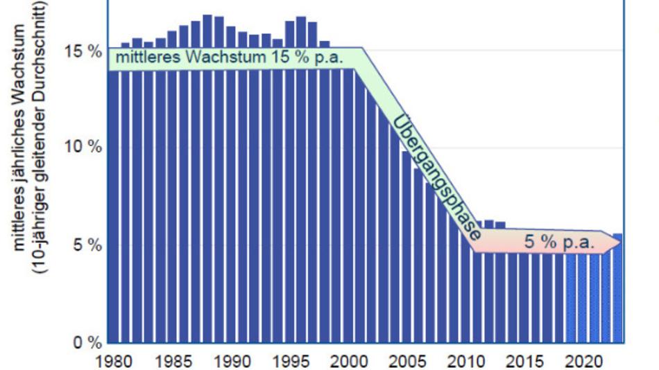 Das langjährige Wachstum des Mikroelektronikmarkts hat sich im mittleren einstelligen Bereich eingependelt.