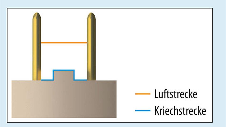 Bild 2. Luft- und Kriechstrecken bei einem Steckverbinder
