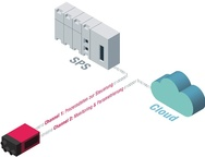 Das Dual-Channel-Prinzip
