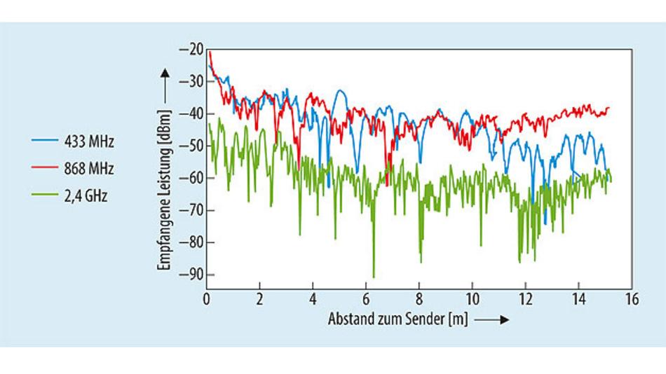 Bild 1. Die ortsabhängig in einem geschlossenen Raum gemessenen Empfangspegel für drei Frequenzbänder weisen Minima an unterschiedlichen Empfangspositionen auf