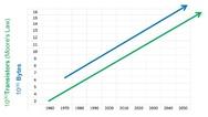 Entwicklung der Prozessor-Leistungsfähigkeit und der Datenmengen