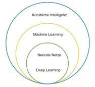 2_Abgrenzung der vier Technologien, KI, ML, NN und DL
