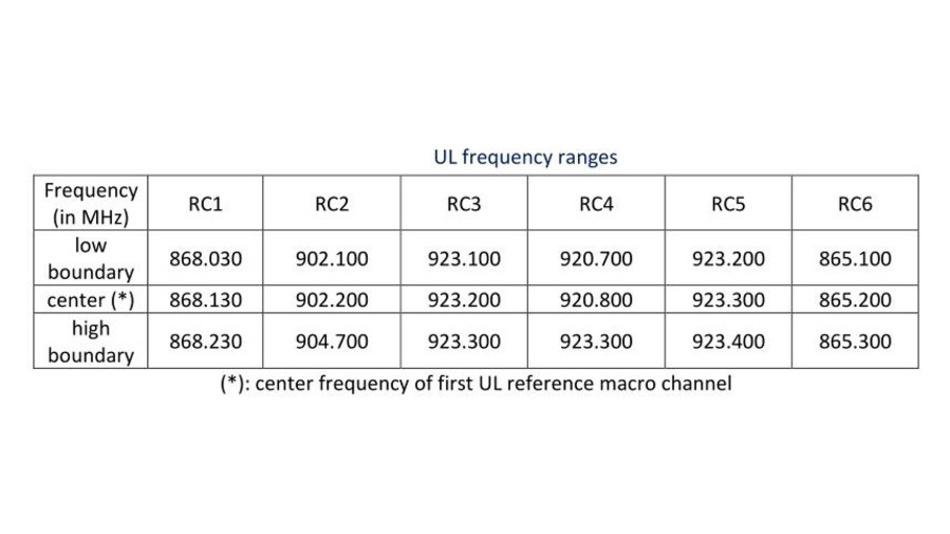 Tabelle. Die Tabelle zeigt die für verschiedene Regionen definierten Frequenzbereiche für Verbindungen zur Datenübertragung vom Endgerät zur Basisstation (Uplink)