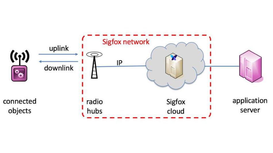 Bild 1. In der frei verfügbaren Sigfox-Spezifikation wird die Funkschnittstelle zwischen den Basisstationen und den Endgeräten beschrieben. Das interne Sigfox-Netzwerk mit den Basisstationen ist darin nicht enthalten.