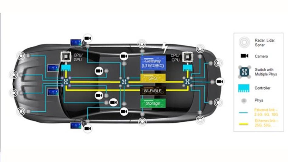 Bild 1. Ein mögliches Fahrzeugnetzwerk 2025+.