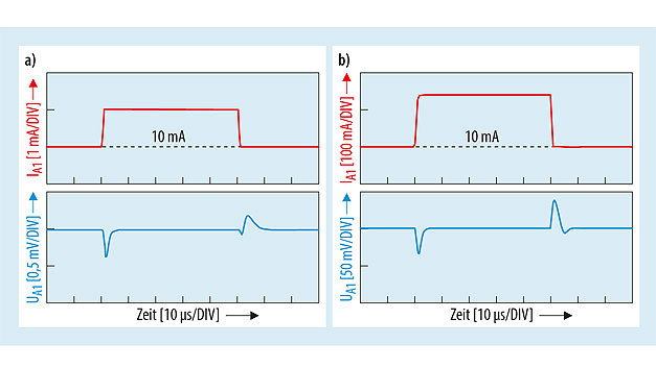 Bild 2. Die Sprungantwort des Ausgangs 1 (UA1, max. 150 mA) auf einen 1-mA-Lastsprung (a) – 10 mA auf 11 mA – und einen 140-mA-Lastsprung (b) – 10 mA auf 150 mA – verdeutlicht, wie schnell und präzise der Regler reagiert.
