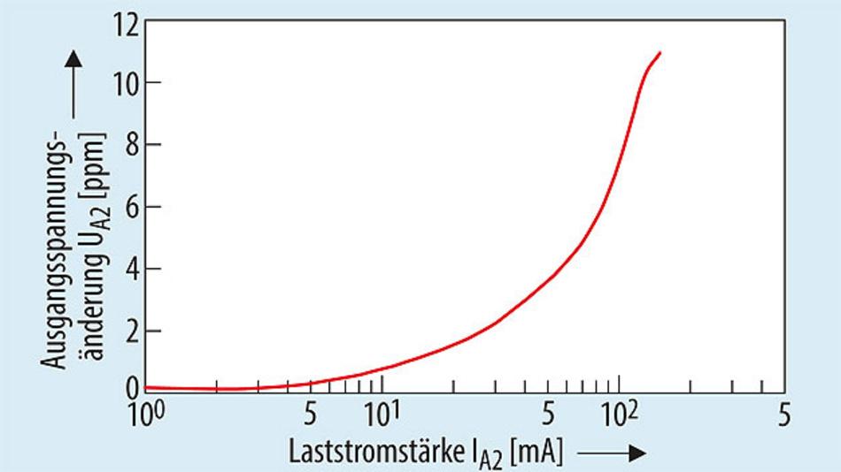 Bild 3. Eine steigende Belastung des Ausgangs 1 hat nur wenig Einfluss auf die Spannung des zweiten Ausgangs. Das Verhältnis beider Ausgangsspannungen bleibt weitgehend unverändert. (Effekte der Erwärmung nicht berücksichtigt).