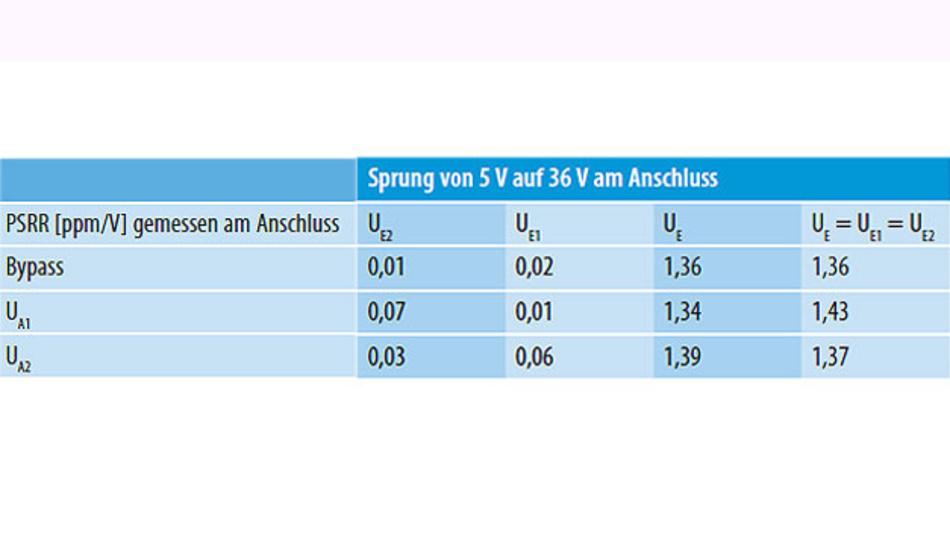 Tabelle 1. Der gemessene Versorgungsspannungsdurchgriff (PSRR) bei einem Sprung der Versorgungsspannung von 5 V auf 36 V. Die höchste Empfindlichkeit zeigt der UE-Anschluss.