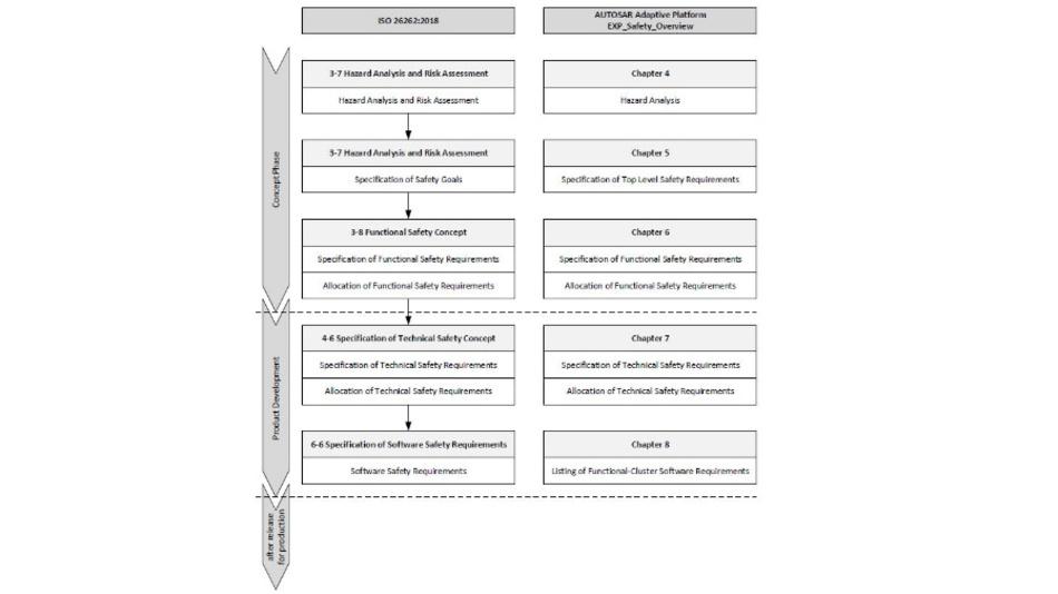 Bild 1: Abbildung der Sicherheitsanforderungen
