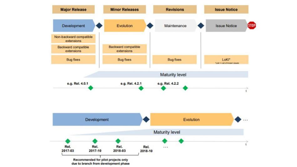 Bild 2: Der generische Arbeitsfluss beim klassischen und adaptiven Autosar