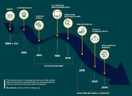 Evolution Human Machine Interfaces