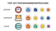 Top Programmiersprachen IoT