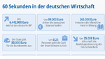 60 Sekunden in der deutschen Wirtschaft