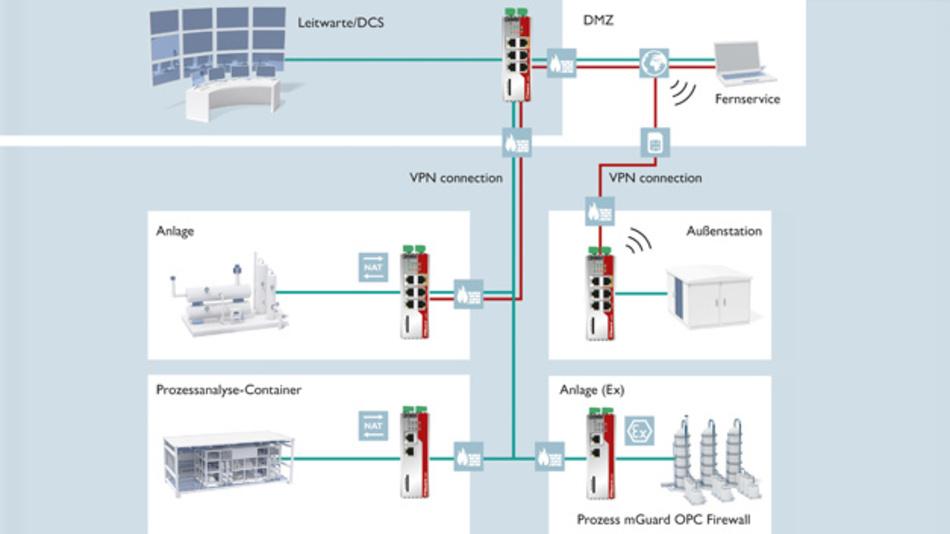 """Bild 1: Typische Netzwerksegmente, hier abgesichert durch eine Firewall-Technologie der Security-Appliances der Baureihe """"FL mGuard"""""""