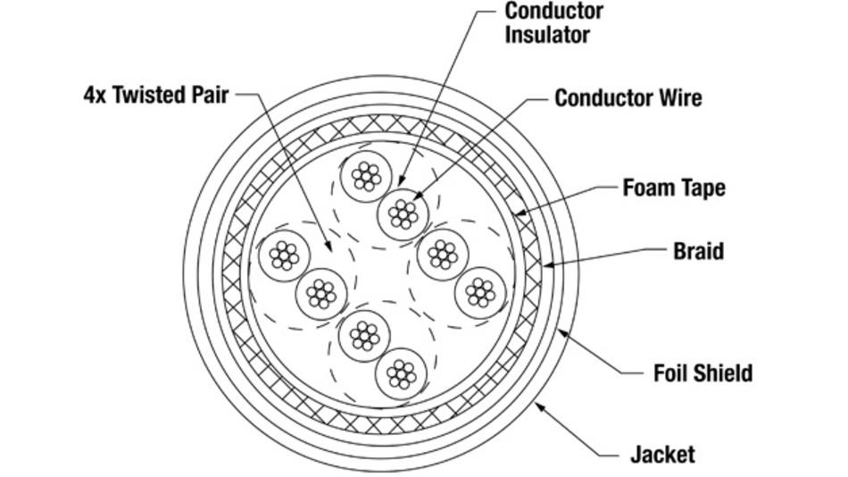 Bild 1: Ein Querschnitt des CAT5e-Ethernet-Kabels ISTPHCH5MRD von Panduit für Industrieanwendungen zeigt vier verdrillte Leiterpaare aus Kupferdraht (24 AWG). Das Kabel ist mit widerstandsfähigem Schaumklebeband vor Druckbeanspruchungen geschützt