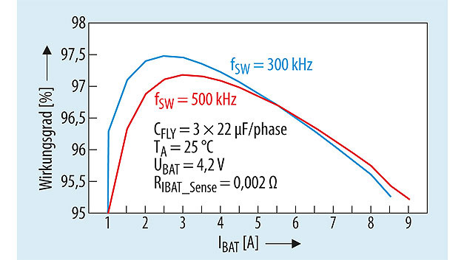 Bild 6. Wirkungsgrad des Akkuladers bq25970 mit drei CFLY-Kondensatoren mit 22 µF pro Phase (TA=25 °C, UBAT=4,2 V, ¬RIBAT_Sense=0,002 Ω).