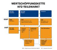 Wertschöpfungskette Kfz-Teilemarkt