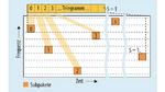 Telegamm-Splitting: Ein Telegramm wird bei Mioty auf viele kleine Subpakete zerteilt, die in unregelmäßigen zeitlichen Abständen nacheinander auf unterschiedlichen Frequenzen gesendet werden