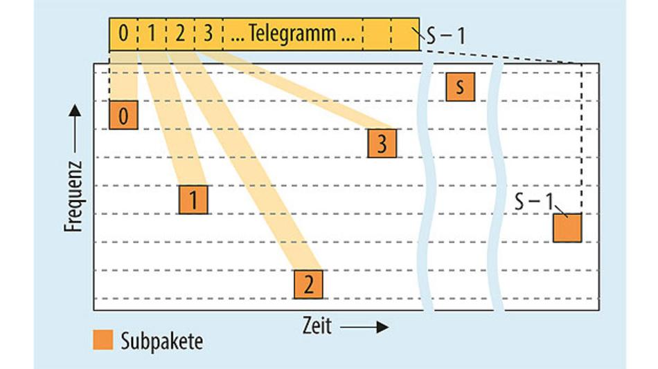 Bild 1. Telegamm-Splitting: Ein Telegramm wird bei Mioty auf viele kleine Subpakete zerteilt, die in unregelmäßigen zeitlichen Abständen nacheinander auf unterschiedlichen Frequenzen gesendet werden.