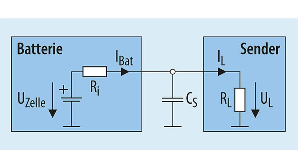 Bild 2. Die typische Stromversorgung für ein Sendemodul in einem Funksensorknoten basiert auf einer Primärzelle mit hoher Kapazität. Solche Zellen können aufgrund ihres hohen Innenwiderstandes keine hohe Leistung abgeben, deshalb wird zusätzlich ein Kondensator CS ergänzt, der kurzzeitig die zum Senden nötige Leistung bereitstellt.
