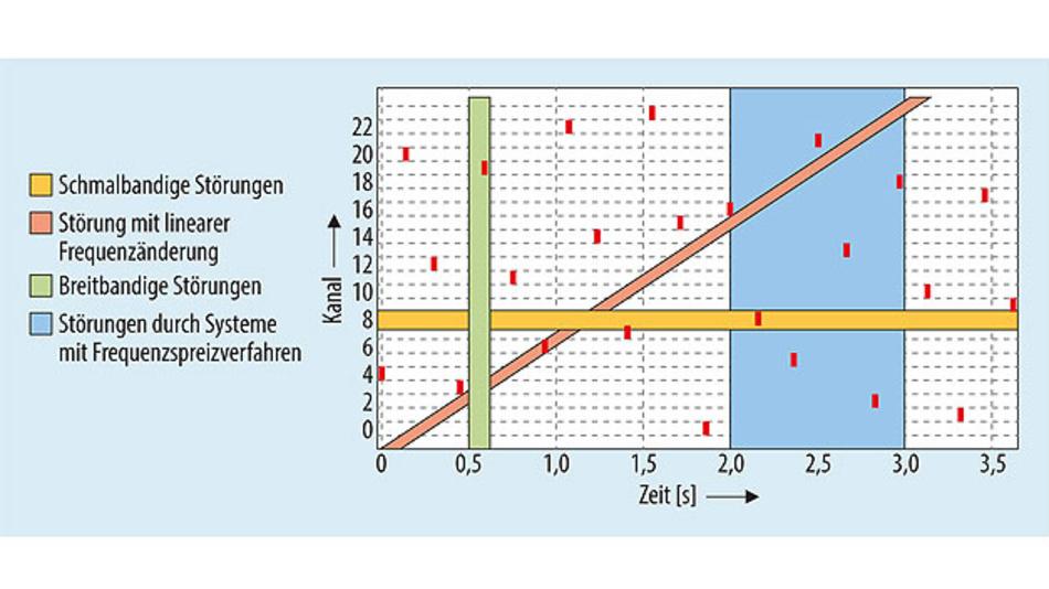 Bild 3. Das Telegramm-Splitting bei Mioty wurde so gewählt, um Störungen durch andere Sender zu minimieren. Sollte ein Subpaket durch ein Störsignal nicht empfangen werden können, so kann das Telegramm im Empfänger rekonstruiert werden