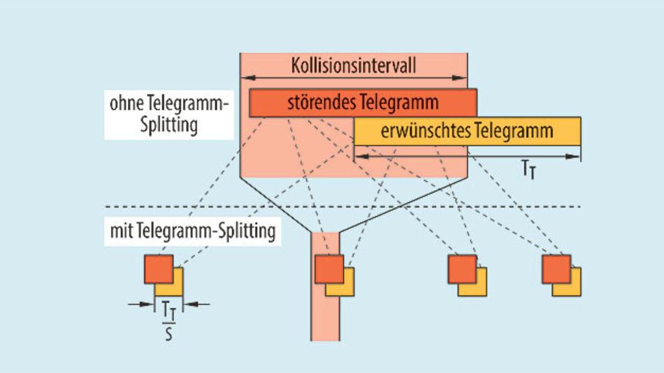 Bild 4. Durch das Telegramm-Splitting reduziert sich das Kollisionsintervall, in dem ein anderer Sender den Empfang der Nachricht stören kann, um den Faktor 1/S – mit S = Anzahl der Subpakete.
