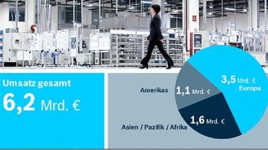 Umsatzverteilung bei Bosch Rexroth im Geschäftsjahr 2018