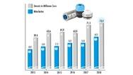 Bilanz-Zahlen der Hummel AG