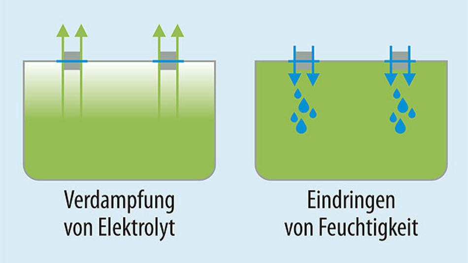 Bild 1. Auswirkungen des Alterungsprozesses von Kunststoffabdichtungen.
