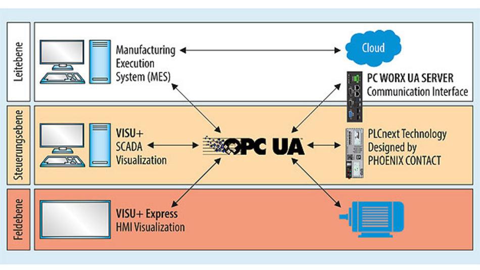 Bild 1. OPC UA schafft skalierbare und durchgängige Lösungen über alle Unternehmensebenen hinweg.