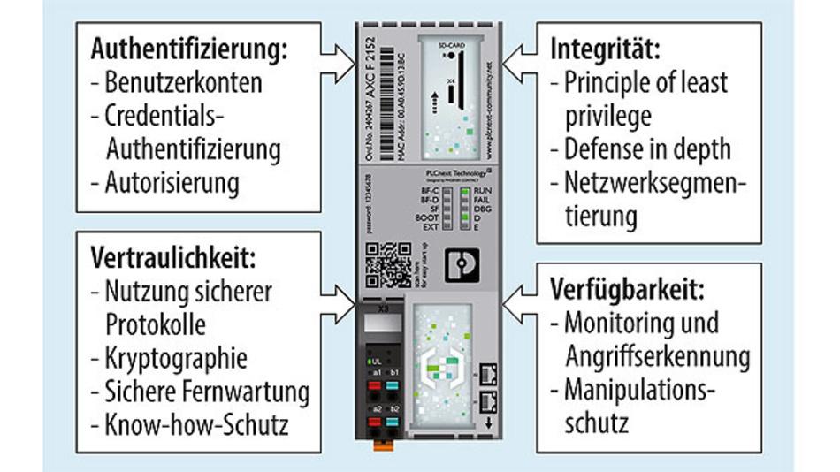 Bild 2. Die PLCnext-Technology umfasst ein ganzheitliches Industrial Security-Konzept.