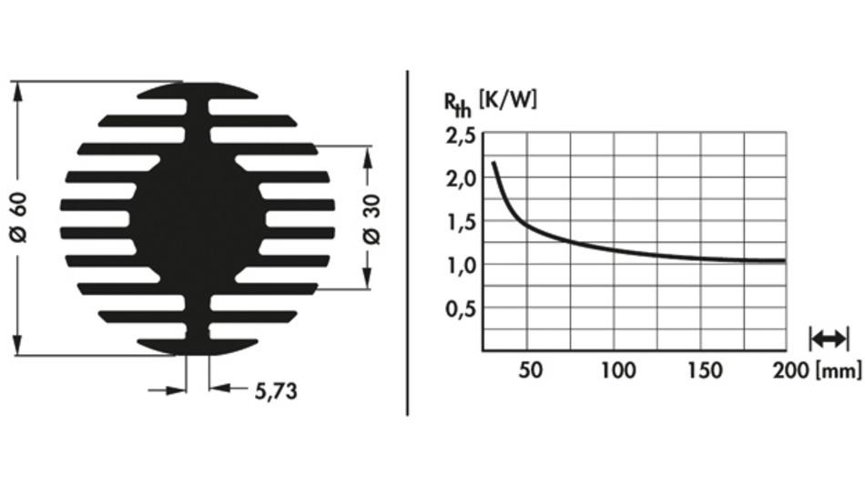 Bild 2. Rth-Diagramm in Bezug auf die Profillänge.