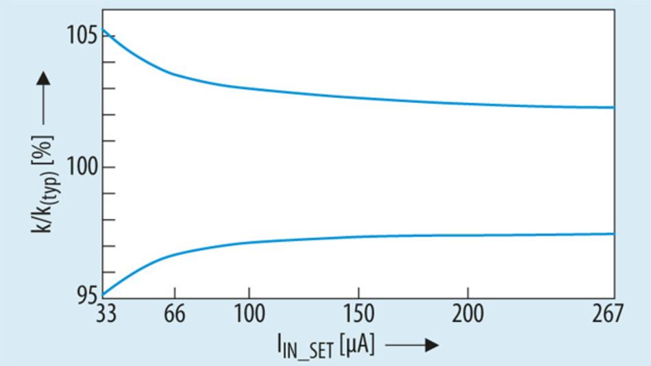 Bild 2. Stromgenauigkeit des LITIX Basic+ (in %).