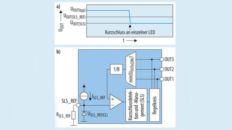 Bild 4. Spannungsverlauf bei Ausfall einer LED (a); Blockschaltung mit Kurzschlussdetektion des LITIX Basic+ (b).
