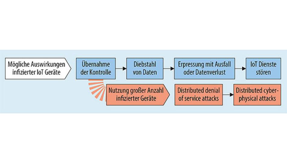 Bild 2. Zu den möglichen Auswirkungen infizierter IoT-Geräte zählt auch der Missbrauch, um eine große Anzahl von IoT-Geräten für Angriffe einzusetzen.